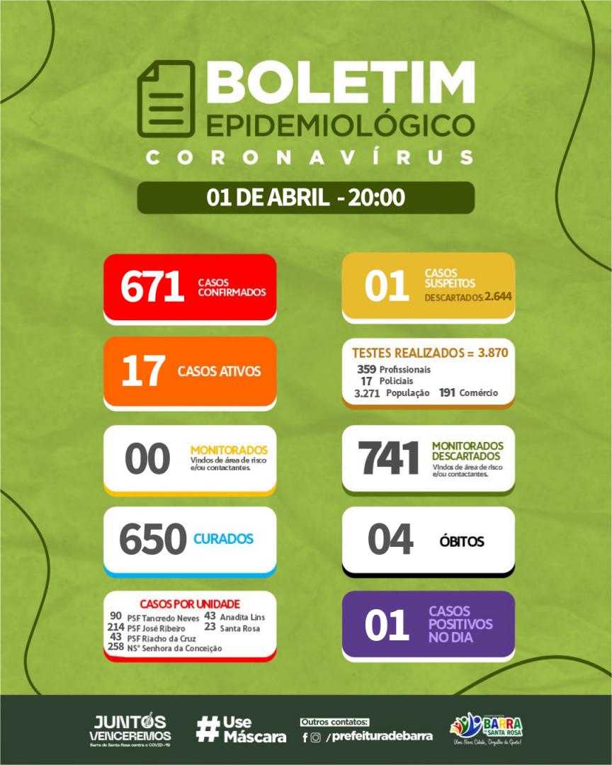 Boletim Epidemiógico 01/04/2021