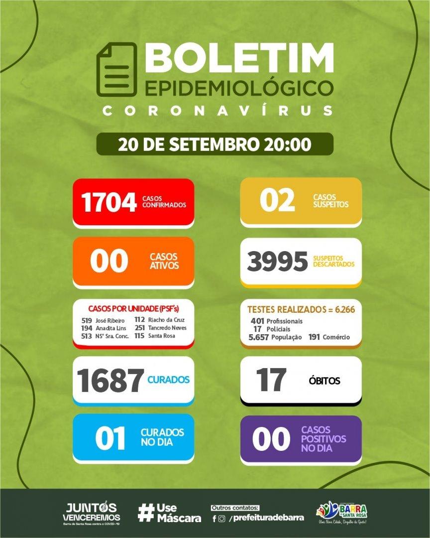 Boletim Epidemiológico 20/09/2021